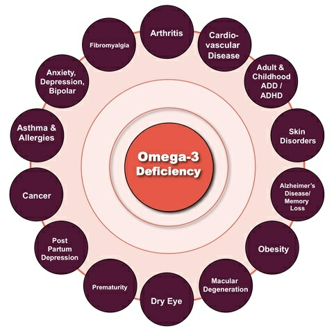 Omega3-fatty-Acid-Deficiency